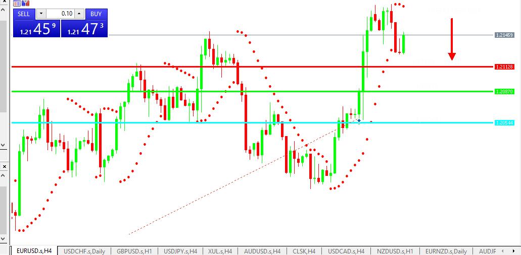 Chart EURUSD analisa harian 11-05-2021