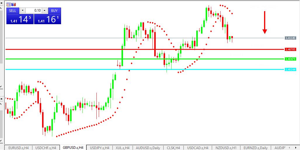 Chart GBPUSD analisa harian 20-05-2021