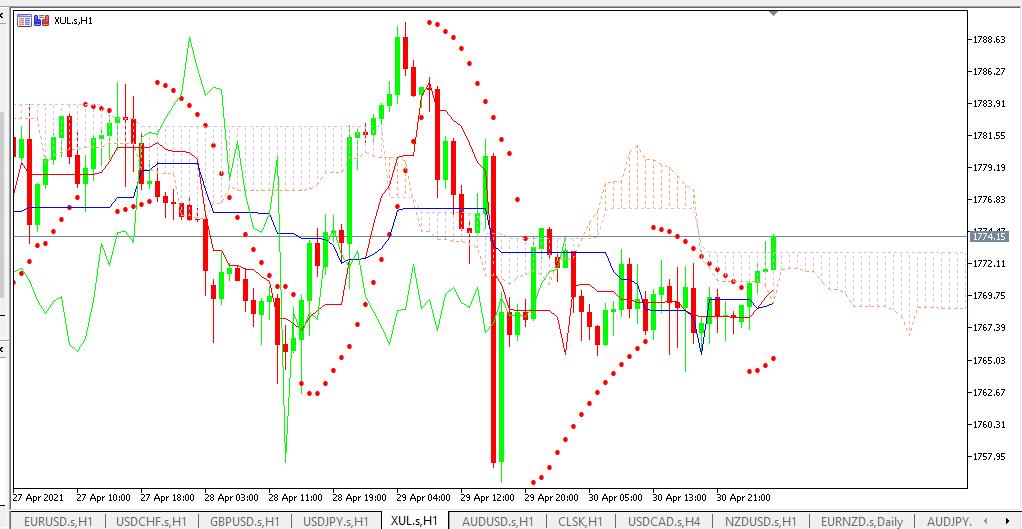 Chart GOLD analisa harian 03-05-2021