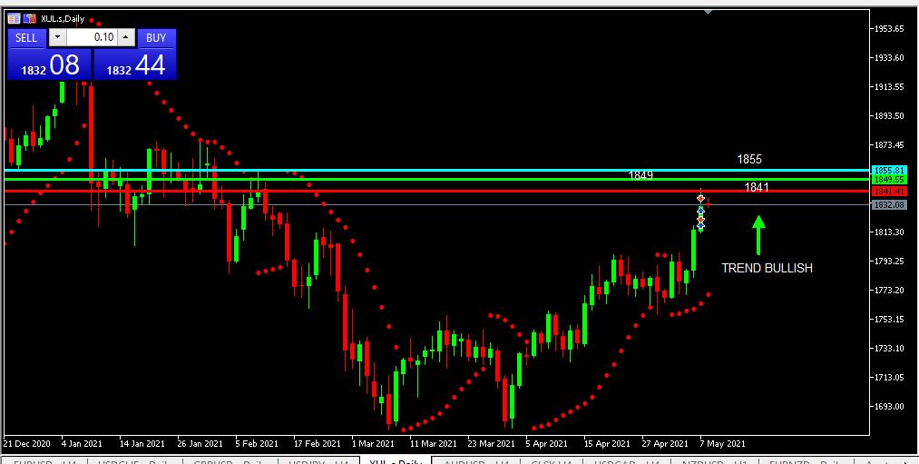 Chart GOLD analisa harian 10-05-2021