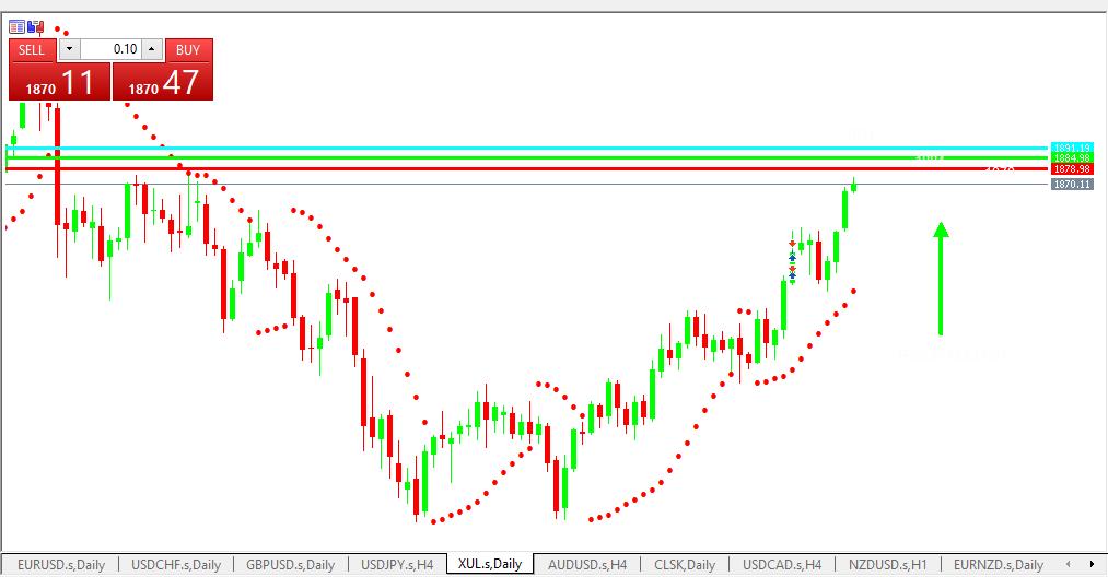 Chart GOLD analisa harian 18-05-2021