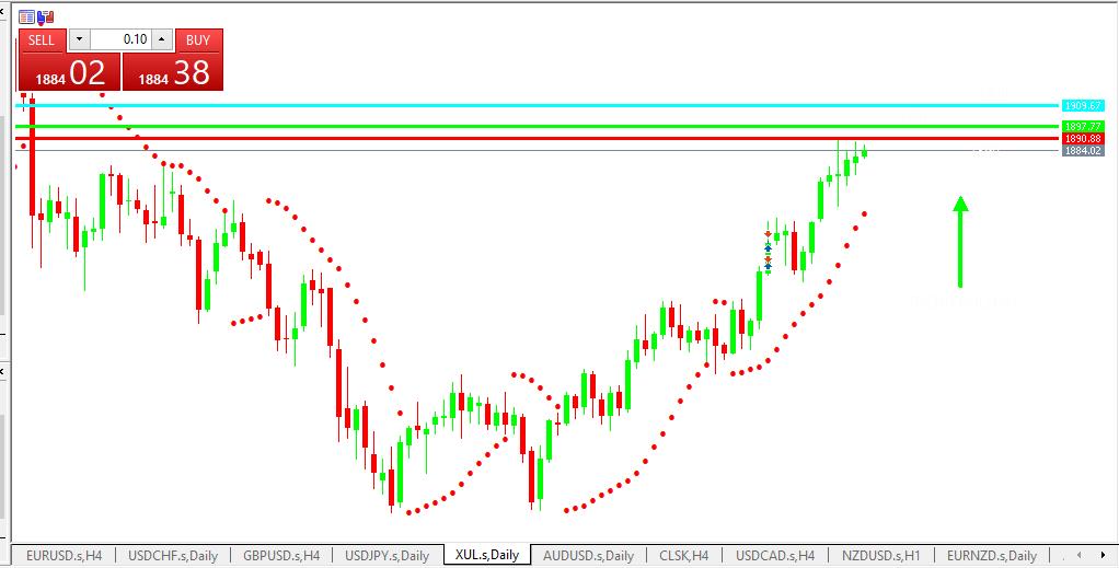 Chart GOLD analisa harian 24-05-2021