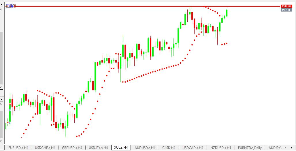 Chart GOLD analisa harian 31-05-2021