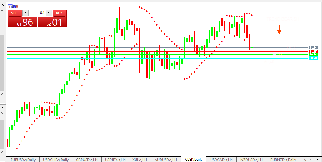 Chart OIL analisa harian 21-05-2021