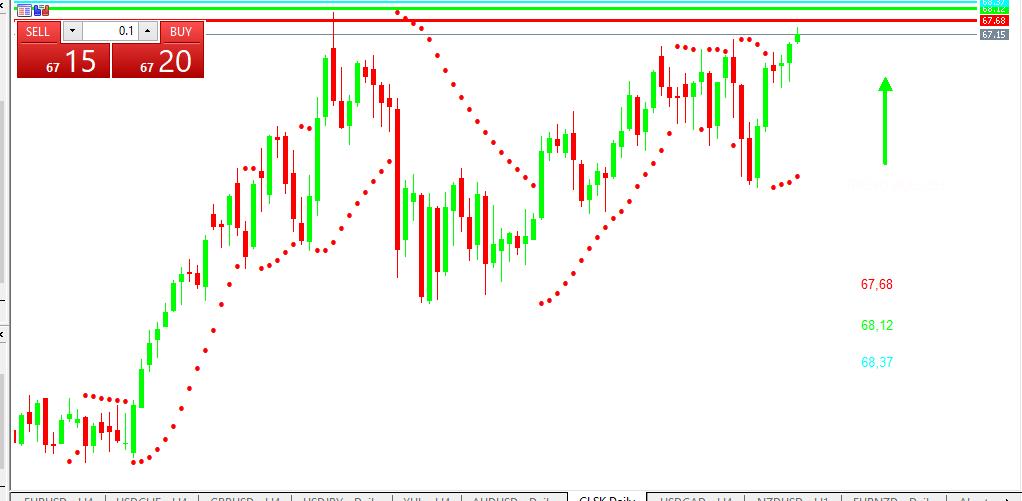 Chart OIL analisa harian 28-05-2021
