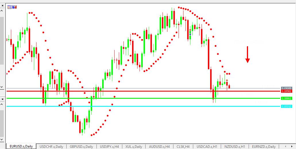 Chart EURUSD analisa harian 29-06-2021