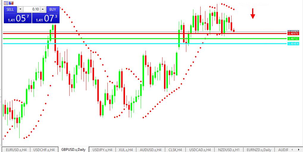 Chart GBPUSD analisa harian 10-06-2021