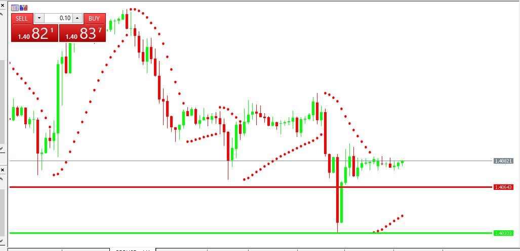 Chart GBPUSD analisa harian 16-06-2021
