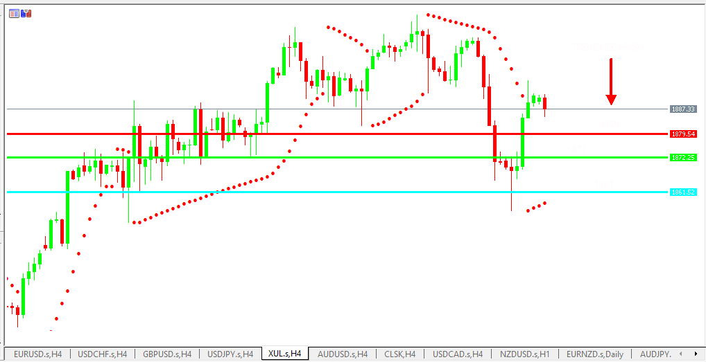 Chart GOLD analisa harian 07-06-2021
