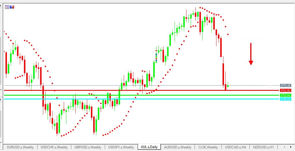 Chart GOLD analisa harian 21-06-2021