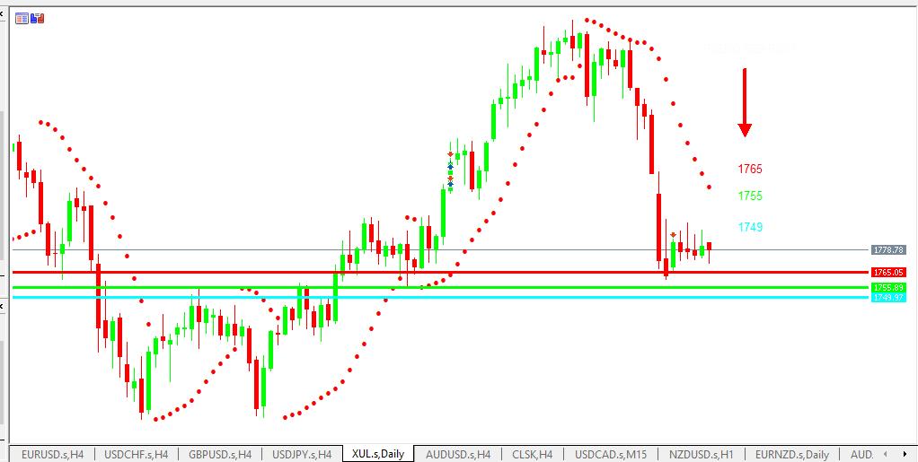 Chart GOLD analisa harian 28-06-2021