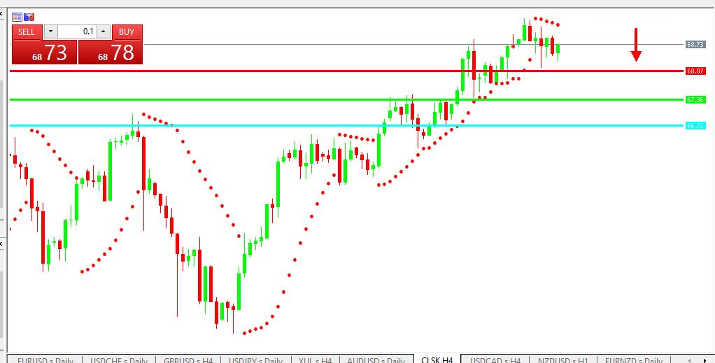 Chart OIL analisa harian 04-06-2021