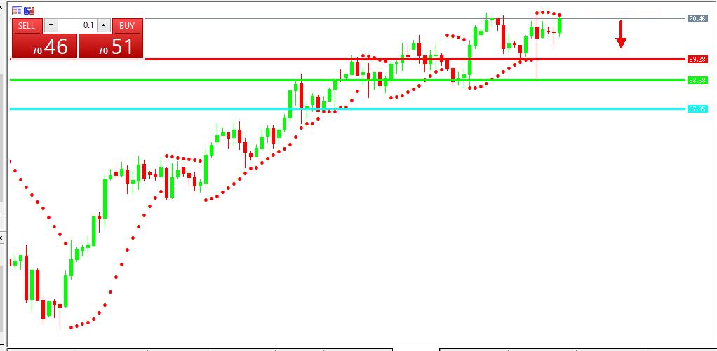 Chart OIL analisa harian 11-06-2021