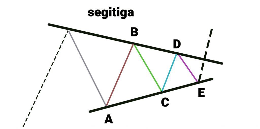 Formasi segitiga