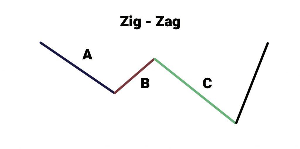 Formasi Zig-zag