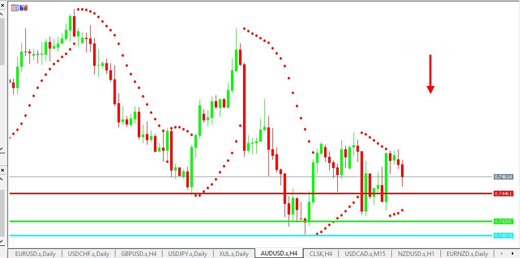 Chart AUDUSD analisa harian 15-07-2021
