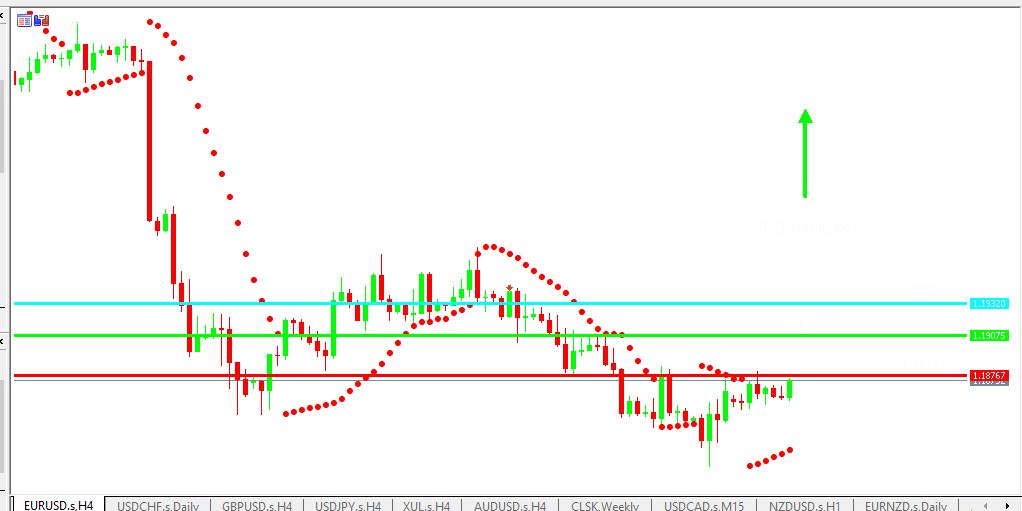 Chart EURUSD analisa harian 06-07-2021