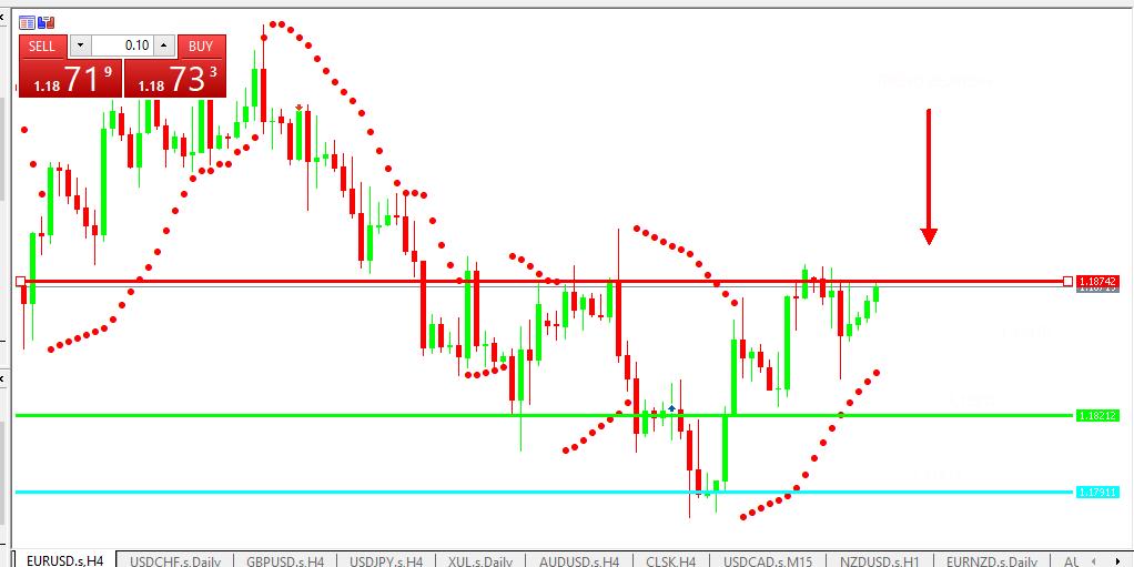 Chart EURUSD analisa harian 13-07-2021