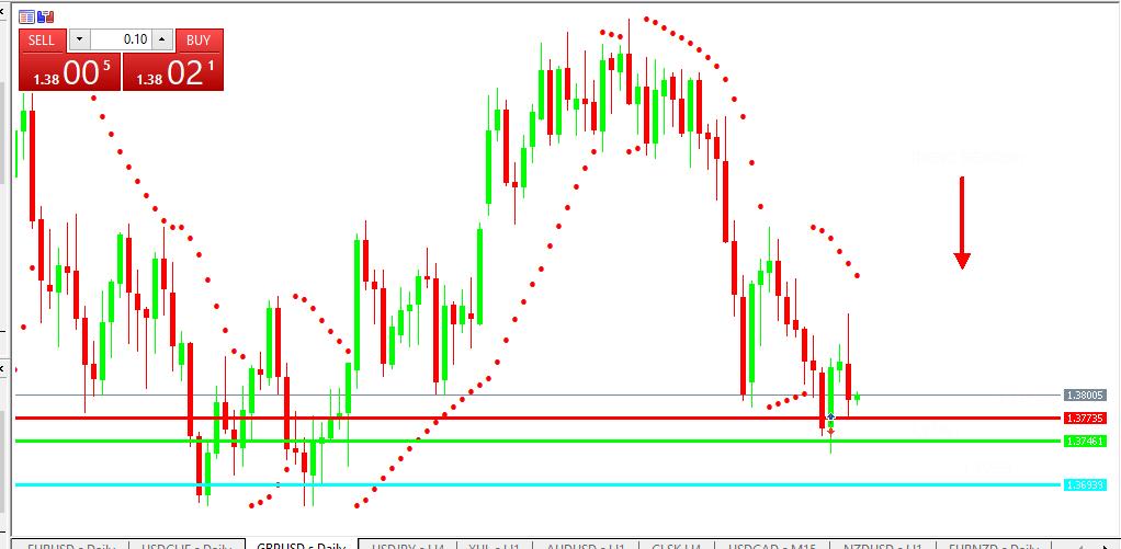 Chart GBPUSD analisa harian 07-07-2021
