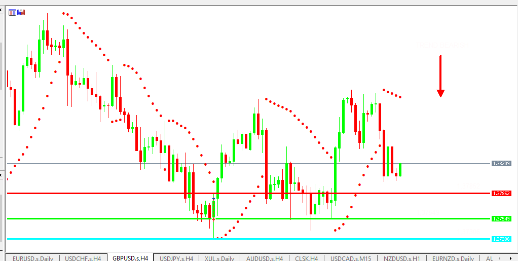 Chart GBPUSD analisa harian 14-07-2021