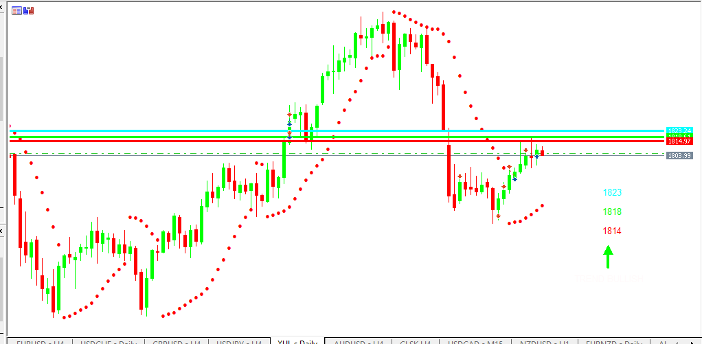 Chart GOLD analisa harian 12-07-2021