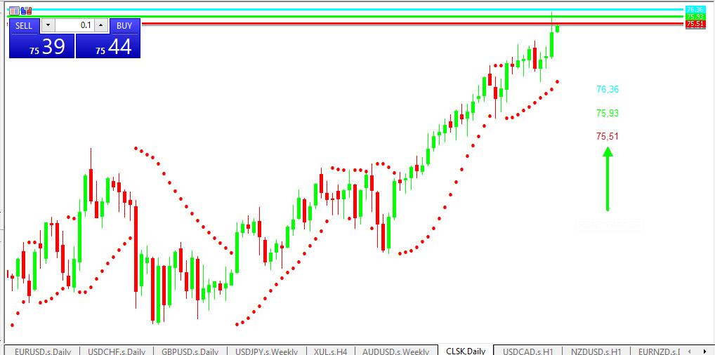 Chart OIL analisa harian 02-07-2021