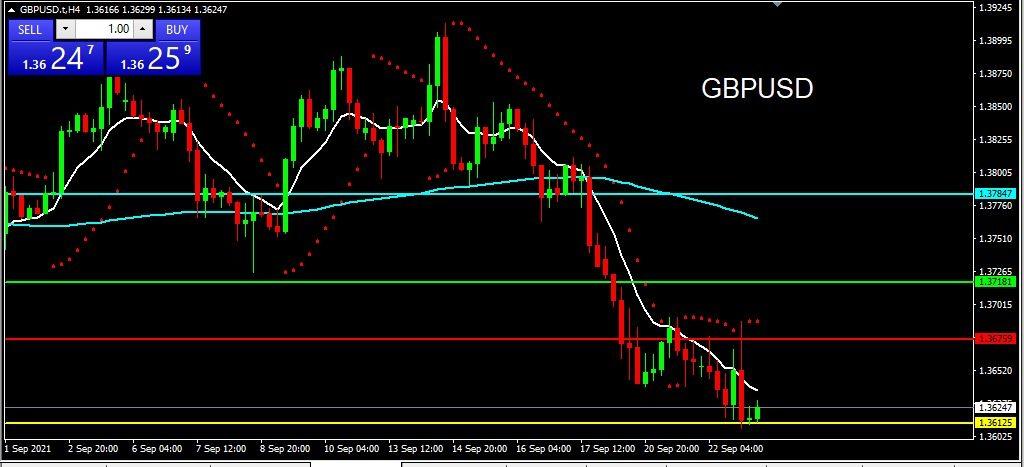 GBPUSD 2021-09-23 at 09.57.30