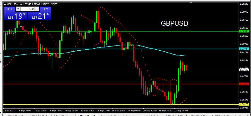 GBPUSD 2021-09-24