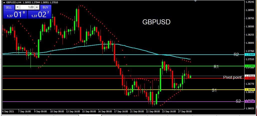 GBPUSD 2021-09-28