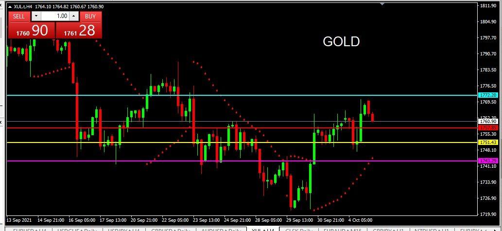 GOLD 2021-10-05