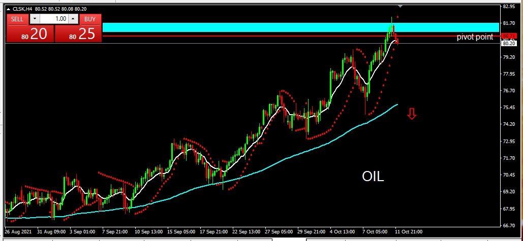 OIL 2021-10-12